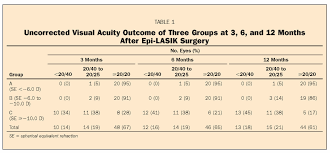 square root of 289 one year outcomes of epi lasik for myopia