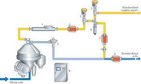 centrifugal separators and milk standardization dairy processing