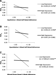 validity of medication adherence self reports in adults with type