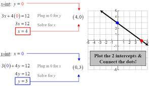 graphing linear equations slope intercept u0026 two intercepts
