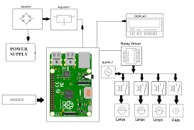 iot home automation using raspberry pi nevonprojects