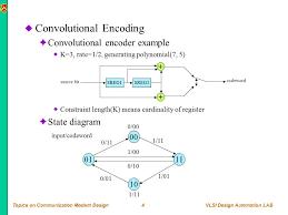 Trellis Encoder Fec Decoding Algorithm Overview Vlsi 자동설계연구실 정재헌 Ppt