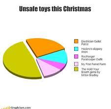 Make A Pie Chart Meme - 18 funny fake christmas pie charts smosh