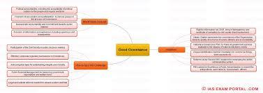 Corruption Map Mind Maps For Upsc Public Administration Good Governance Ias