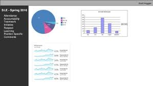 Analytics Sle Reports by Berea Analytics Reporting Tool Bart