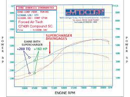 supercharged subaru wrx supercharged and turbocharged subaru wrx sti