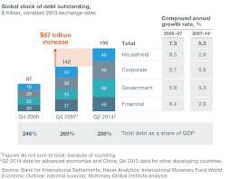 debt and not much deleveraging mckinsey u0026 company