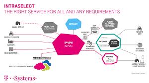 Home Vpn by Modular Ip Vpn Solution For Secure Enterprise Connectivity