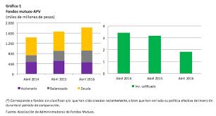 tope de fondo de ahorro 2016 informe de ahorro previsional voluntario en fondos mutuos abril