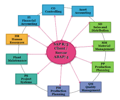sap tutorial ppt what is sap system applications products sap training