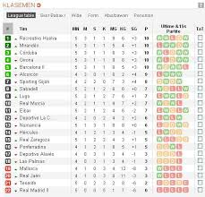 Segunda Division Table Media Tweets By Cules Khatulistiwa Aluisdhariuz Twitter