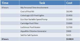 how much does it cost to build a custom home how much does it cost to build an inground pool
