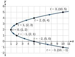 graphing parametric equations by plotting points precalculus ii