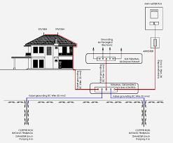 sistim penangkal petir grounding system untuk bangunan rumah