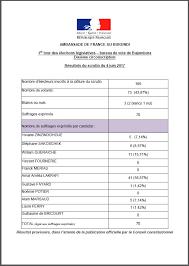 r駸ultats par bureau de vote résultats du 1er tour des élections législatives bureau de vote
