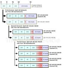 subnetting tutorial for beginners the tcp ip guide ip variable length subnet masking vlsm