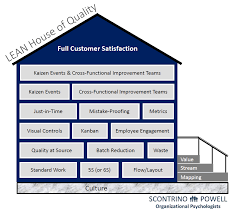 performance management and employee selection tools scontrino powell