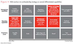 operating model template winning operating models that convert strategy to results bain