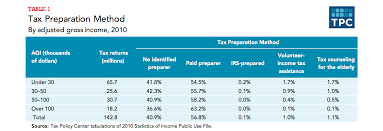 why do low income families use tax preparers tax policy center