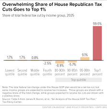 Plan Image Better Way U201d Plan Shows Gop Tax Priorities Emphasize The Wealthy