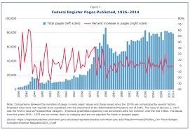 regulation and the economy