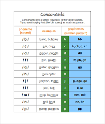 simple resume exles images of digraph consonants sle phonics alphabet chart 6 documents in pdf