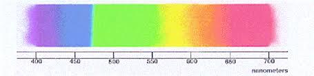 Blue Light Wavelength The Basics Of Light