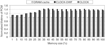 clock dwf a write history aware page replacement algorithm for