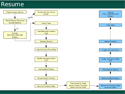 Resume From Hibernation Hibernation In Linux 2 6 29