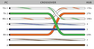 crossover wiring diagram u0026 crossover cable diagram