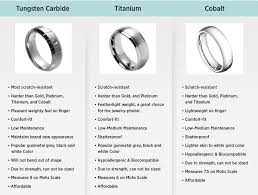 mens wedding bands titanium vs tungsten features and comparisons of metal rings tungsten carbide vs