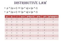 Pq Truth Table Propositional Logic