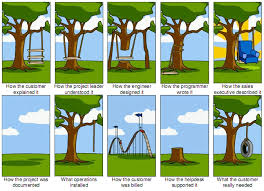 Project Management Meme - the project management tree swing cartoon past and present