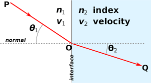 fermat u0027s principle wikipedia