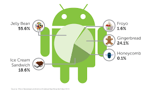 android operating system i want to develop an android app guide me the
