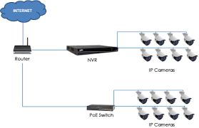 power over ethernet switch faqs lorex