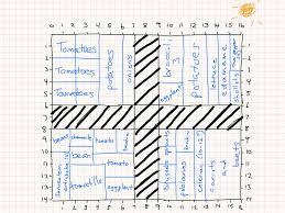 Vegetable Garden Plot Layout by Garden Planning A Game Of Tetris U2013 Zero Mile Grub