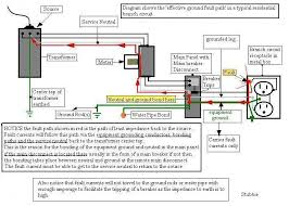 sub panel wiring diagram garage wiring diagram simonand