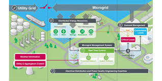 microgrid virtual tour schneider electric take a look at the building blocks of a microgrid system to see how they all work together