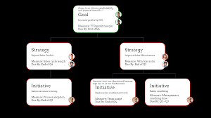 Strategy Map Revegy Best Account Plan Ever