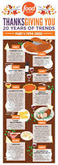 grocery list for thanksgiving dinner 20 years of thanksgiving trends infographic fn dish behind