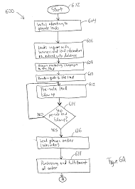 patent us20070073600 floor plan finance serial number tracking patent drawing