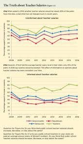 ten year trends in public opinion from the ednext poll common