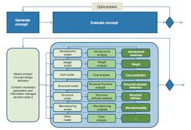 a knowledge based master model approach with application to