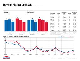 California Real Estate Market San Diego Real Estate Market Report In January 2016 San Diego
