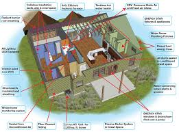 Designing An Energy Efficient Home Home Design - Designing an energy efficient home