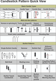 chart pattern trading system 19 best candle stick patterns images on pinterest forex strategies