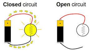 electricity magnetism u0026 electromagnetism tutorial
