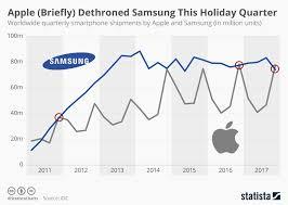 si e social apple infographic statista com normal chartoftheday 7941