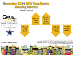 dallas fort worth real estate market statistics november 2014